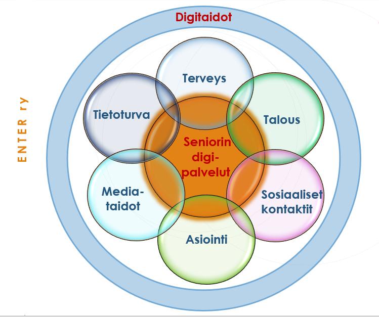 Kuvio, jossa on esitetty, että digitaidot koostuvat kaikista elämänalueista. Seniorin digipalvelut limittyvät terveyteen, talouteen, sosiaalisiin kontakteihin, asiointii, mediataitoihin ja tietoturvaan.