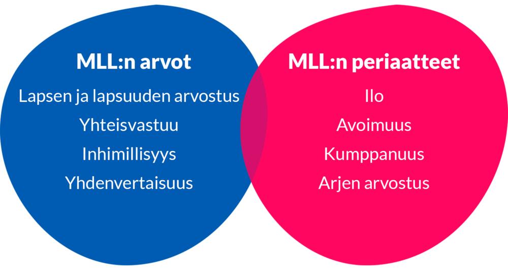 MLL:n arvoihin kuuluvat lapsen ja lapsuuden arvostus, yhteisvastuu, inhimillisyys ja yhdenvertaisuus. MLL:n periaatteina ovat ilo, avoimuus, kumppanuus ja arjen arvostus.