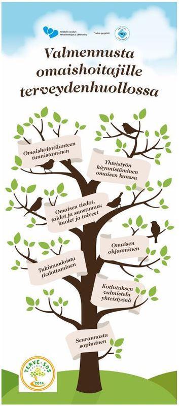 Valmennusta omaishoitajille terveydenhuollosta infokuva. Puun oksille koottu osa-alueita, esim omaishoitotilanteen tunnistaminen, yhteistyön käynnistäminen omaisen kanssa.
