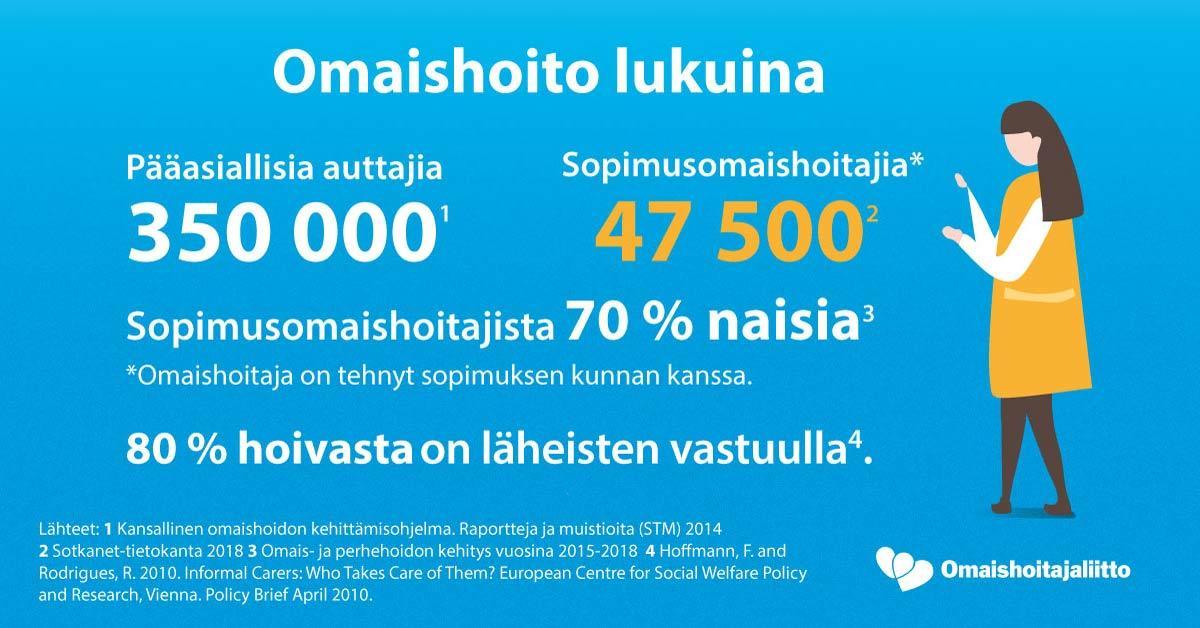 Omaishoito lukuina: Pääasiallisia auttajia 350 000. Sopimusomaishoitajia 47 500, joista 70% on naisia. 80% hoivasta on läheisten vastuulla.