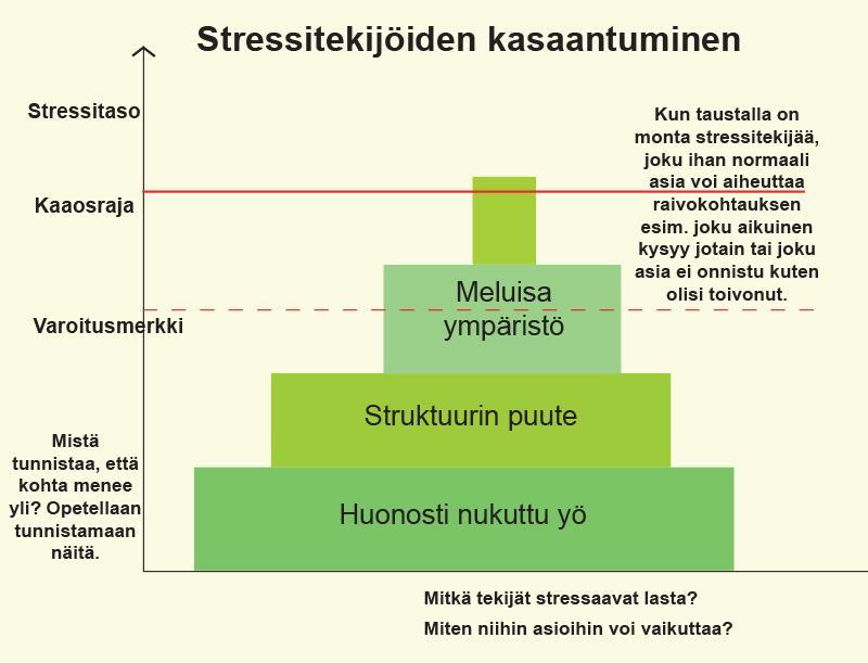 Taulukko stressitekijöiden kasaantumisesta.