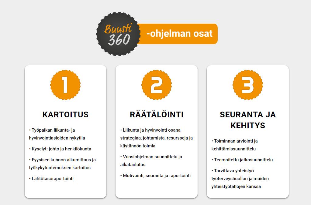 Buusti360 -ohjelman osat:  1. Kartoitus 2. Räätälöinti 3. Seuranta ja kehitys