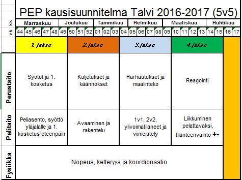 PEP 5v5 kausisuunnitelma talveksi