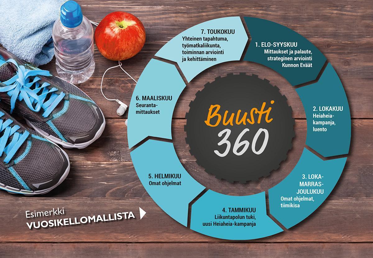 Buusti360, seuranta ja kehitys