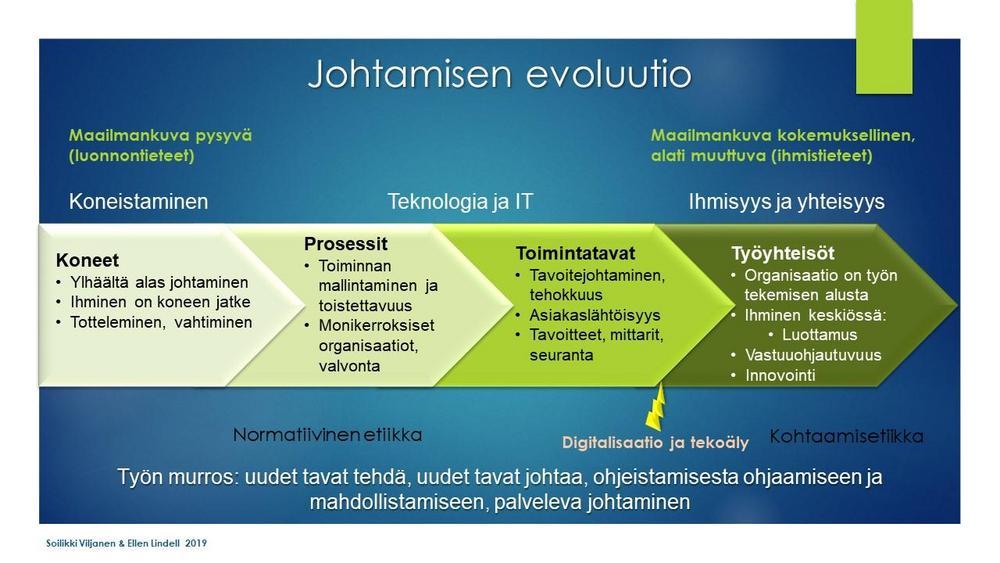 johtamisen evoluutio graafi