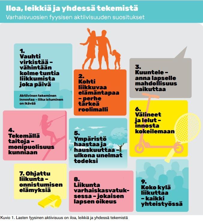 Kuvio 1. Lasten fyysinen aktiivisuus on iloa, leikkiä ja yhdessä tekemistä.