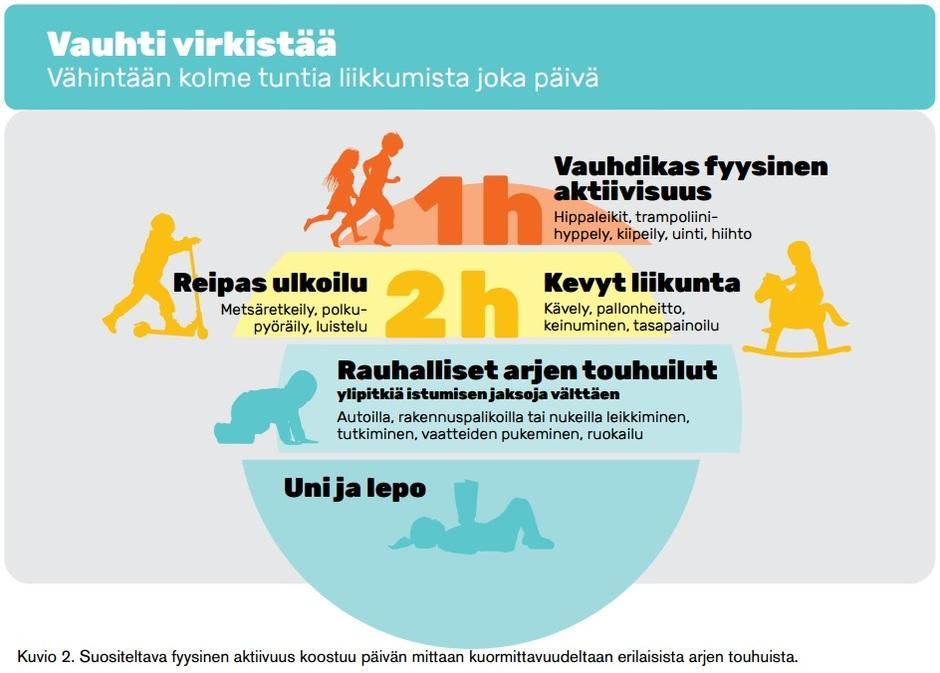 Kuvio 2. Lasten suositeltava fyysinen aktiivisuus koostuu päivän mittaan kuormittavuudeltaan erilaisista arjen touhuista.