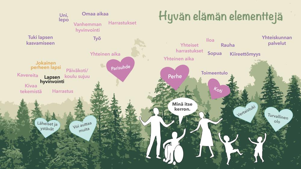 Kuvassa eritystä tukea tarvitsevien lasten vanhempien kertomia hyvän elämän elementtejä. Ne luetellaan alla tekstissä.