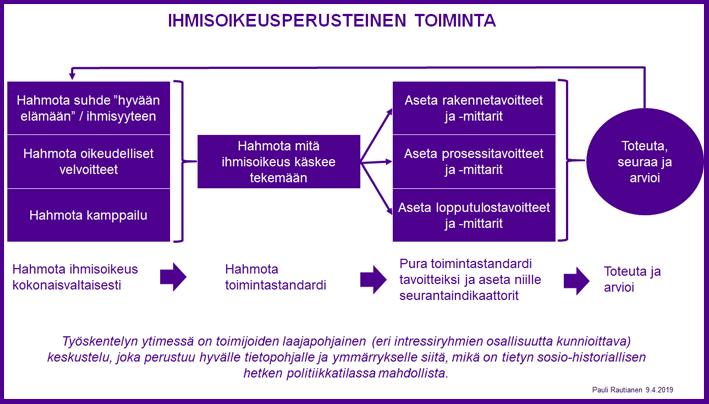 Kuva, joka kuvaa ihmisoikeusperusteista toimintaa. Kuvan esittämä tieto löytyy tekstissä alla.
