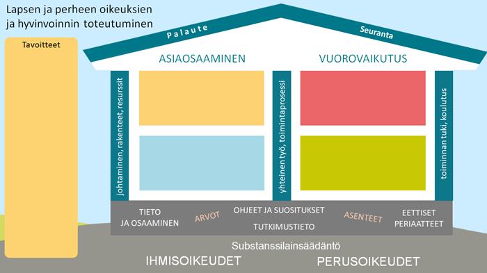 Kuvassa talo, joka on malli ihmisoikeusperusteisen toiminnan kuvaamiseen, kehittämiseen, suunnittelemiseen.