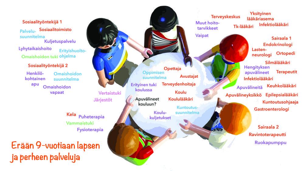 Kuvassa luetellaan erään 9-vuotiaan vammaisen lapsen palveluja, joita on hyvin paljon. Mm. useita terveydenhoidon, kuntoutuksen, sosiaalihuollon, koulun palveluja.